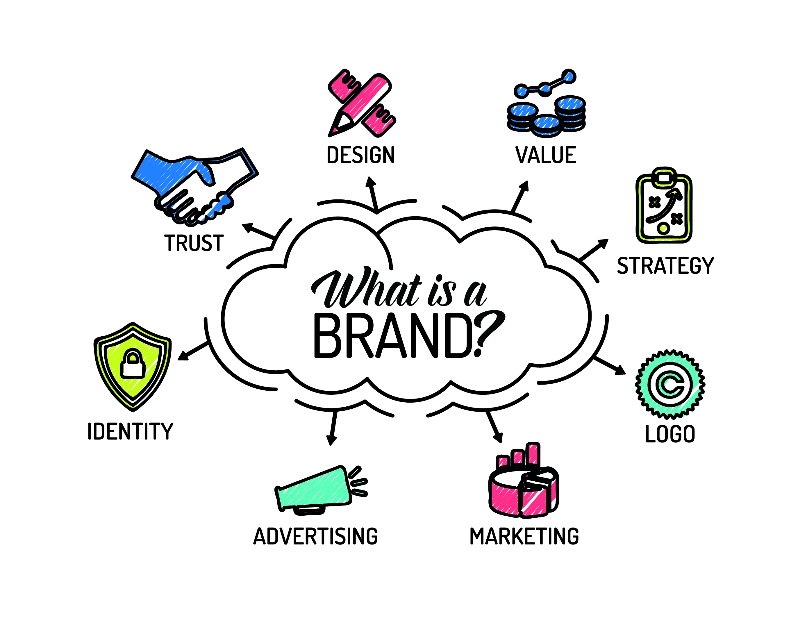Why Brand Building is a Critical Exercise for SaaS