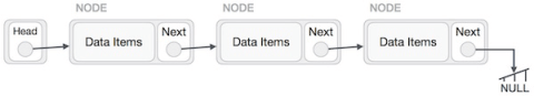 NODE Data Items Next NODE Data Items NODE Next Data Items NULL