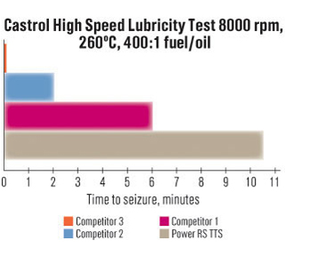 """This """"Torture Test"""" published by Castrol illustrates how quickly running at 260*F oil temp breaks down your oil. This thermal breakdown prevents your oil from properly lubricating your engine."""