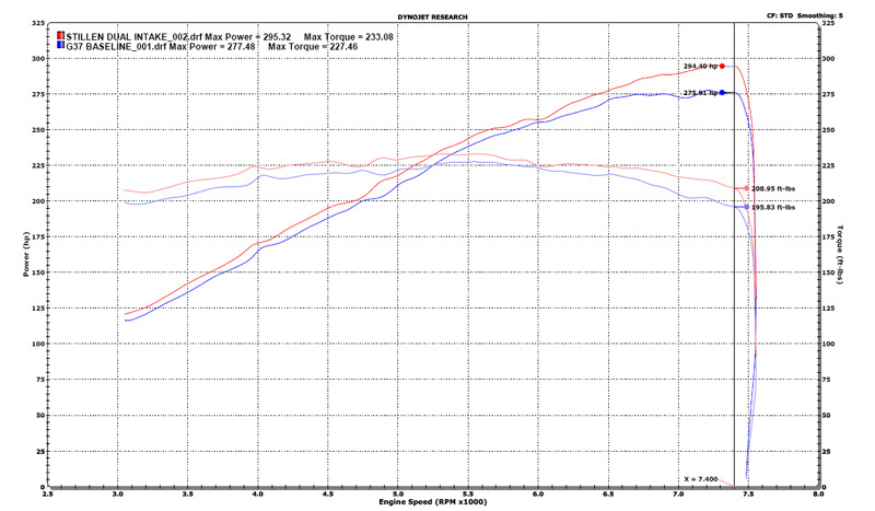 stillen-gen-3-cold-air-intake-dyno