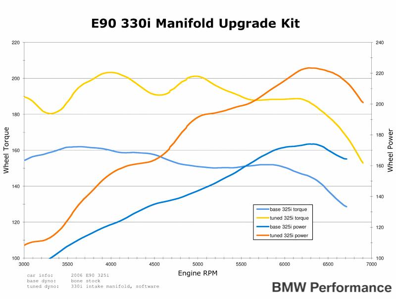 N52B30O0 Intake Manifold Upgrade For 128i 325i 328i 528i Z4 img005
