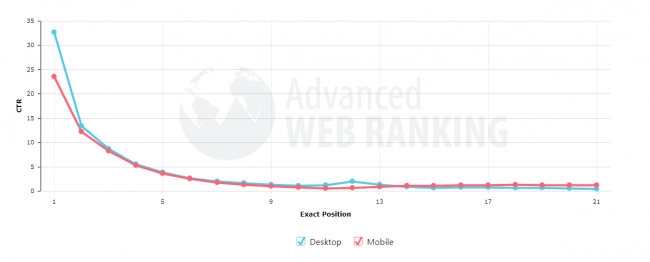 Less Is More: The 6 Most Powerful Google Ranking Factors