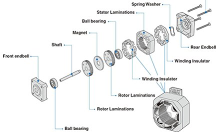 Basic Structure & Operation of Step Motor