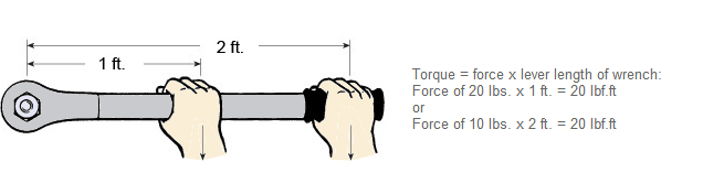 Understanding Why Length Dependency Impacts the Use of a Torque Wrench - Blog | Mountz Torque Tips & Solutions