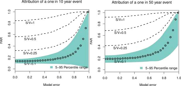 Unreliable climate simulations overestimate attributable risk of extreme weather and climate events