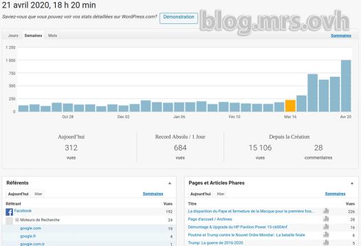 Statistiques du Blog de Mr.S à la semaine (au 20/04/2020)