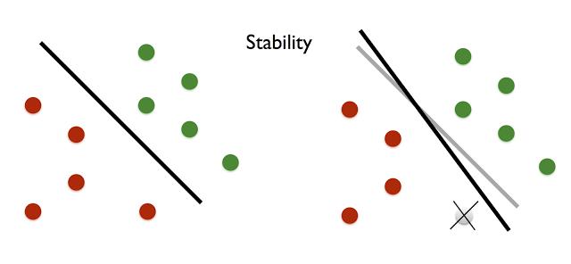 Adaptive data analysis