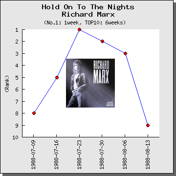 HoldOnToTheNights