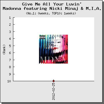 GiveMeAllYourLuvin