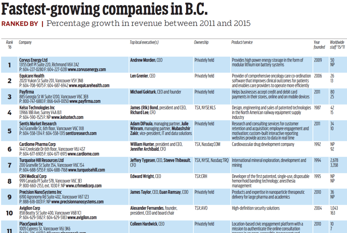Sentis is the 5th Fastest-Growing Company in BC