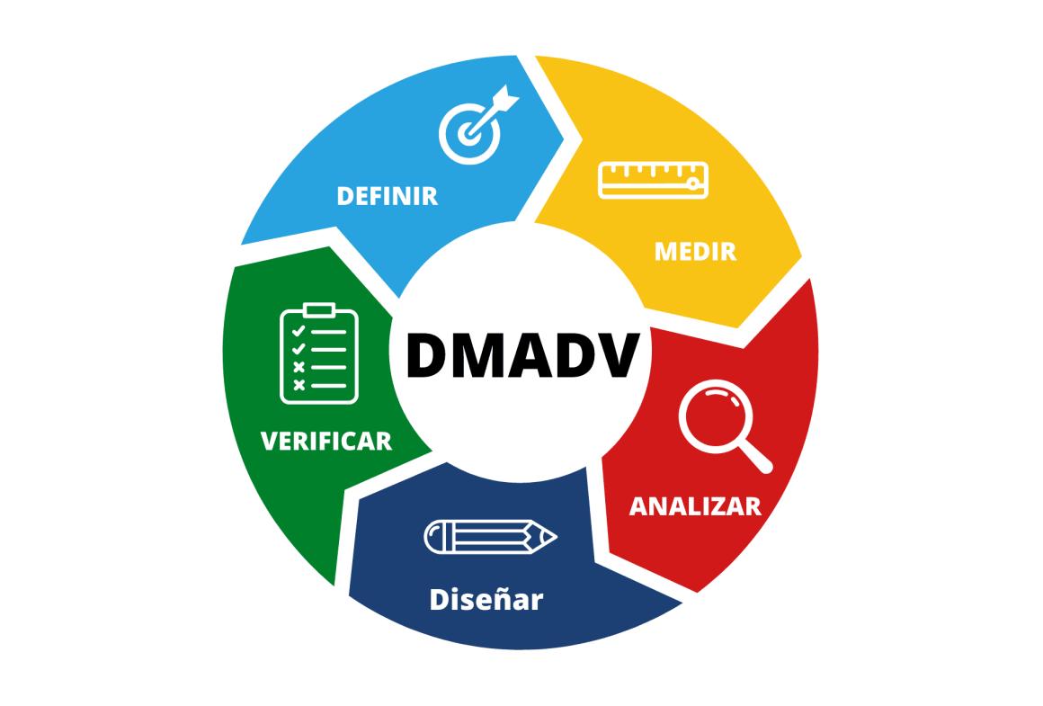 Ciclo DMADV