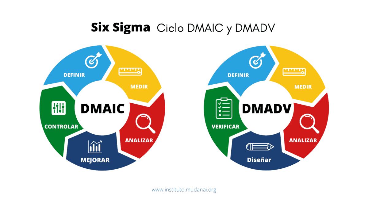 ciclo DMAIC y DMADV