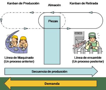 Así funciona el sistema Kanban combinado con Heijunka
