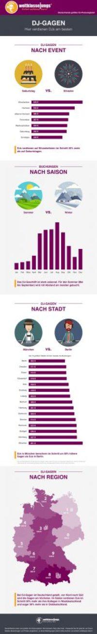 dj-gage-infografik