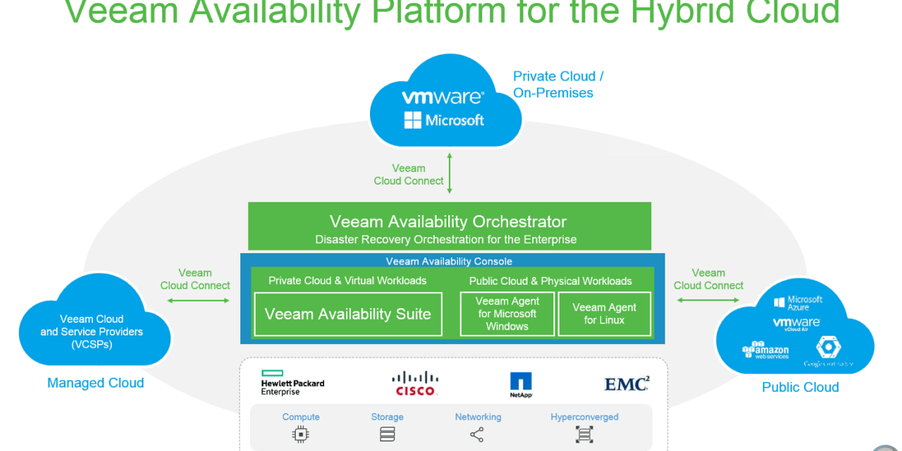 Veeam announces new Availability Platform; moves into SaaS space with Office 365 Backup!