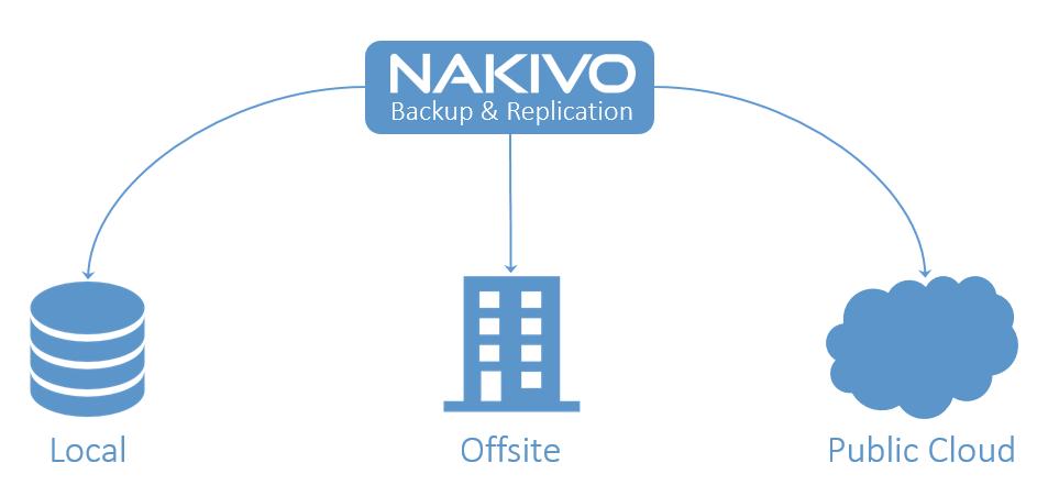 NAKIVO Backup & Replication for VMware - mwpreston net