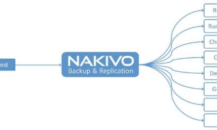 Automation using the Nakivo API