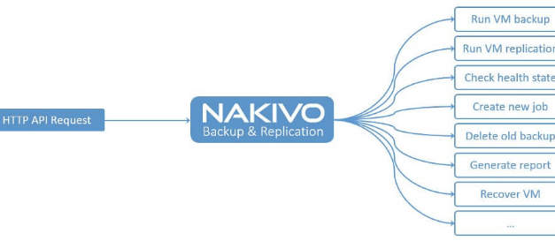 Automation using the Nakivo API