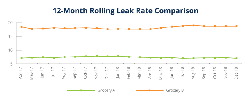 Rolling Average Leak Rate Comparison of Refrigerant Management Program