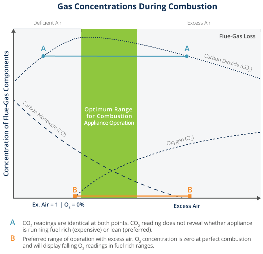 Chart illustrating the concentration of gases during the combustion process.
