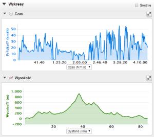 Wykres prędkości i wysokości.