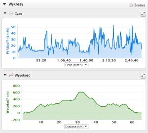 Wykresy prędkości i wysokości.