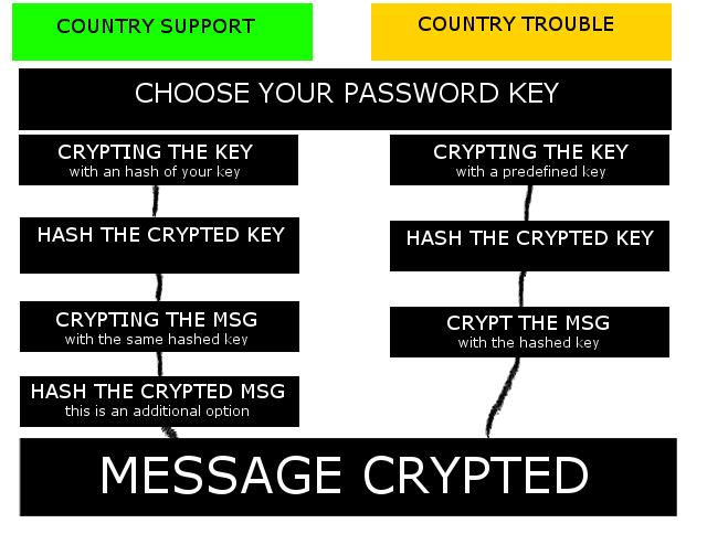 emsgcryptexp