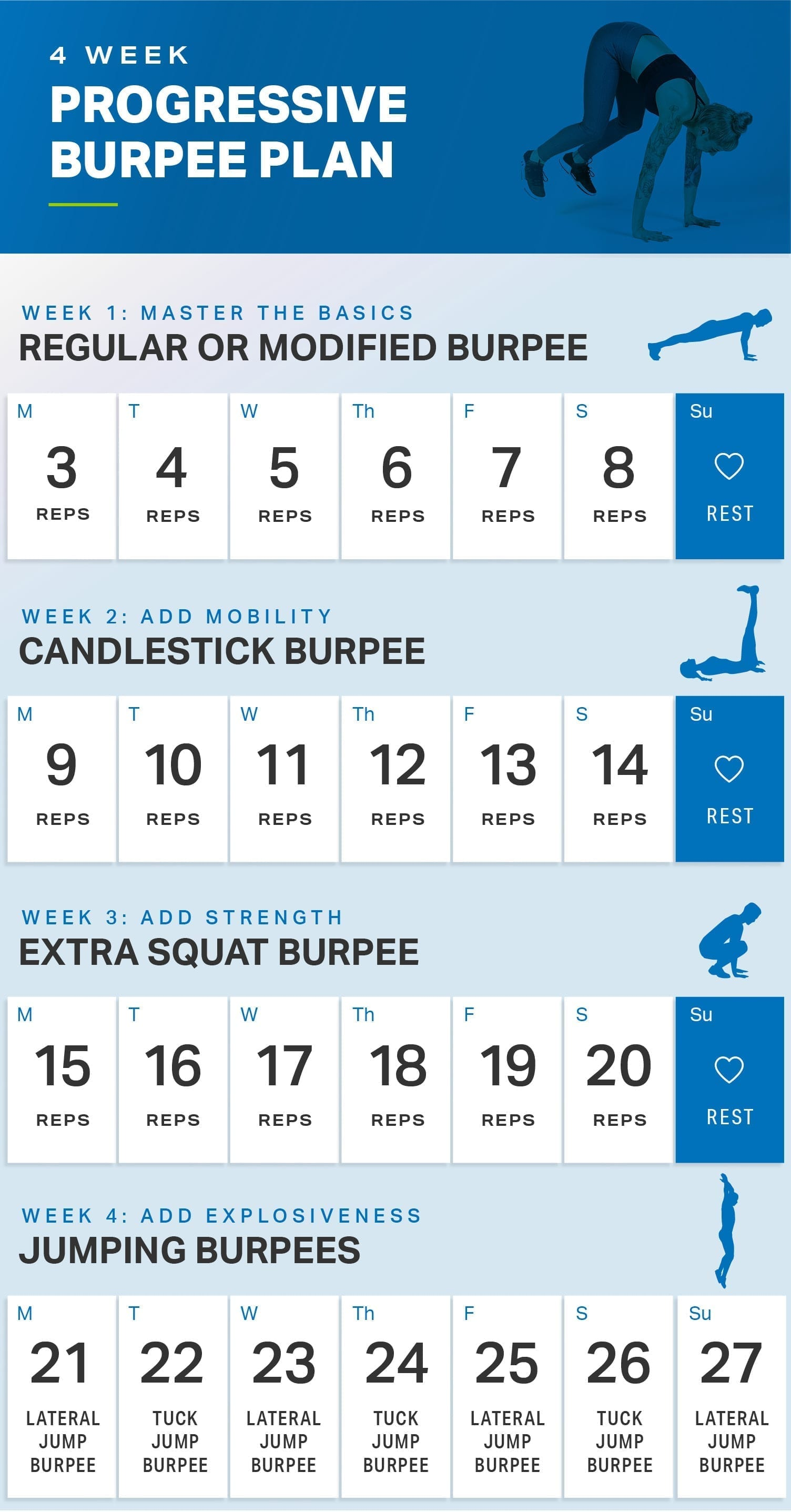 4 Week Progressive Burpee Plan