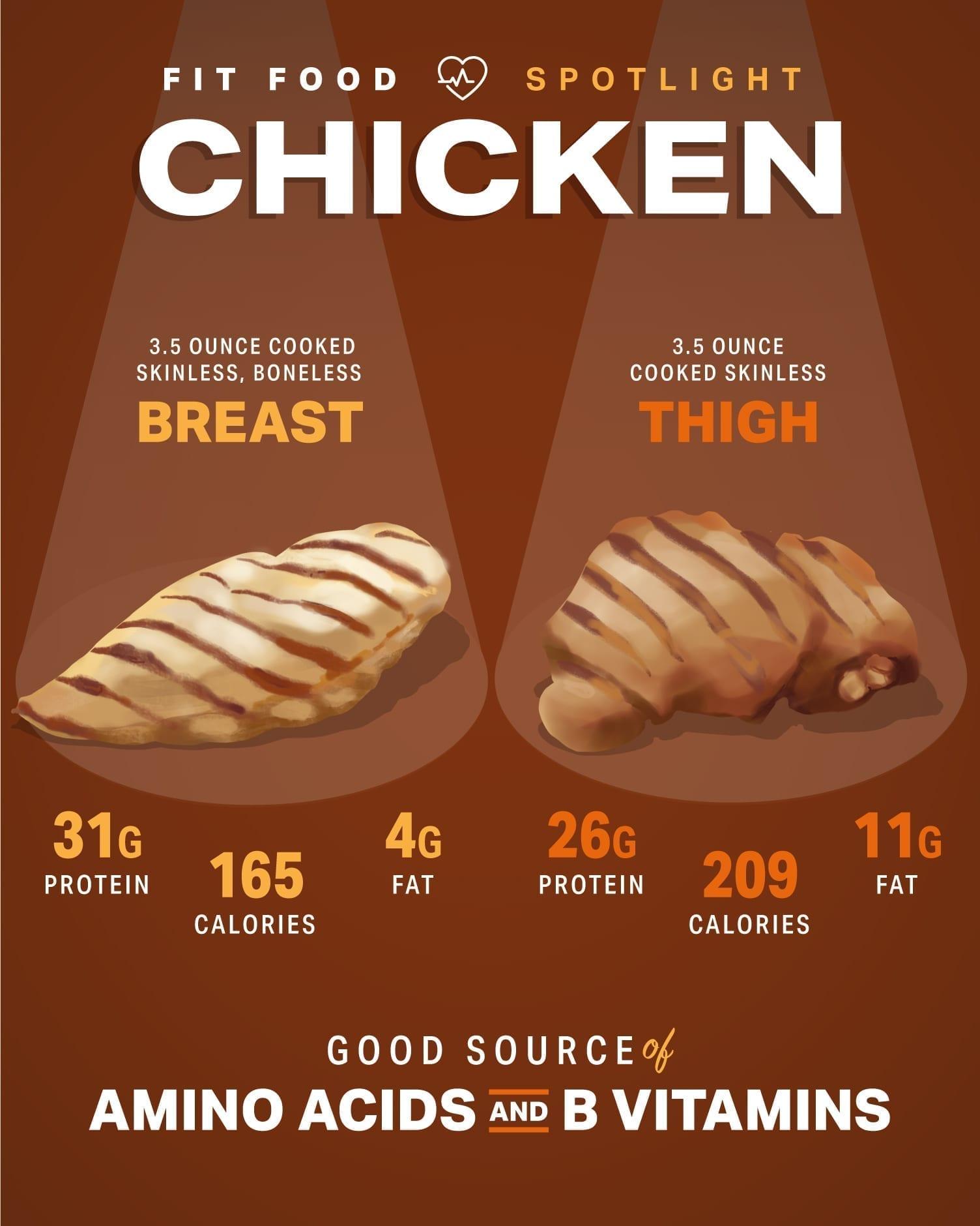 Fit Food Spotlight: Chicken | Nutrition | MyFitnessPal