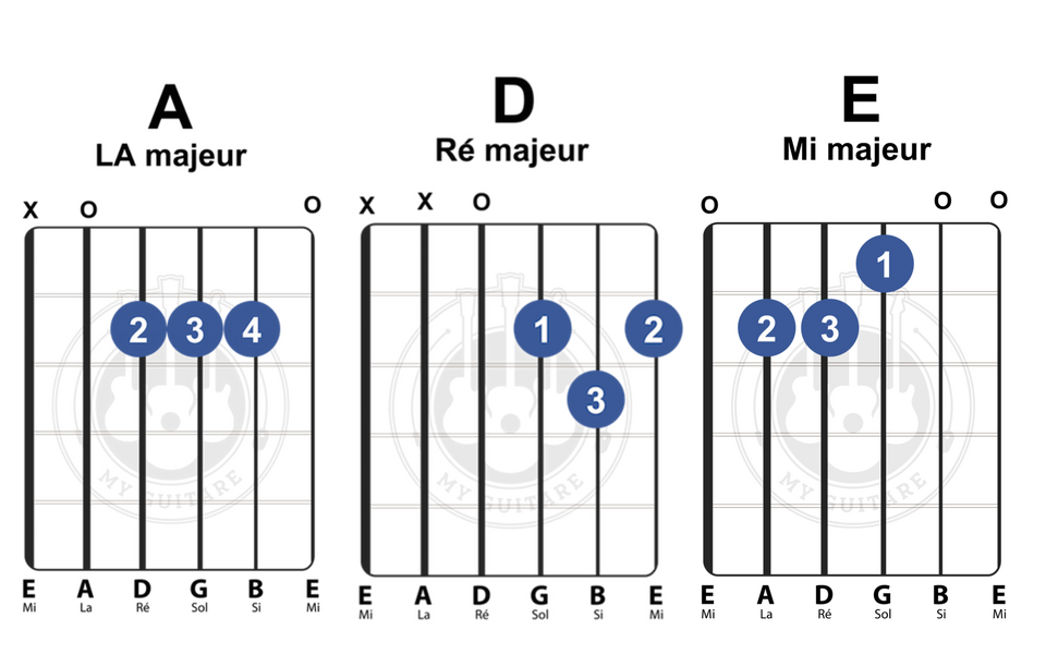 partition guitare accord