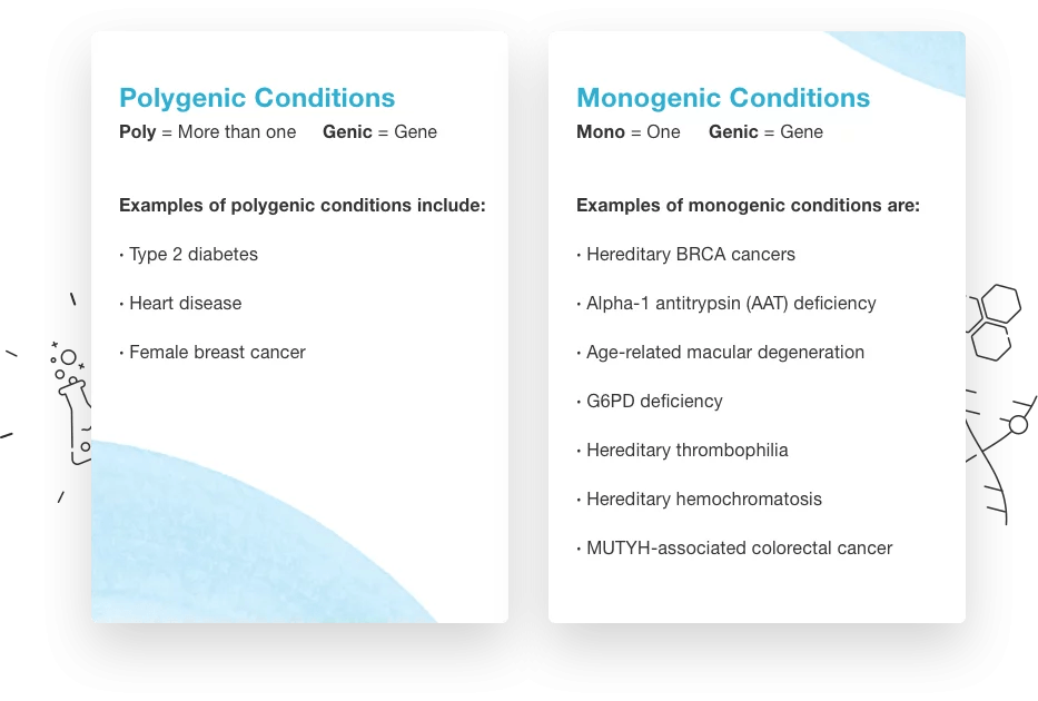 The differences between polygenic and monogenic conditions