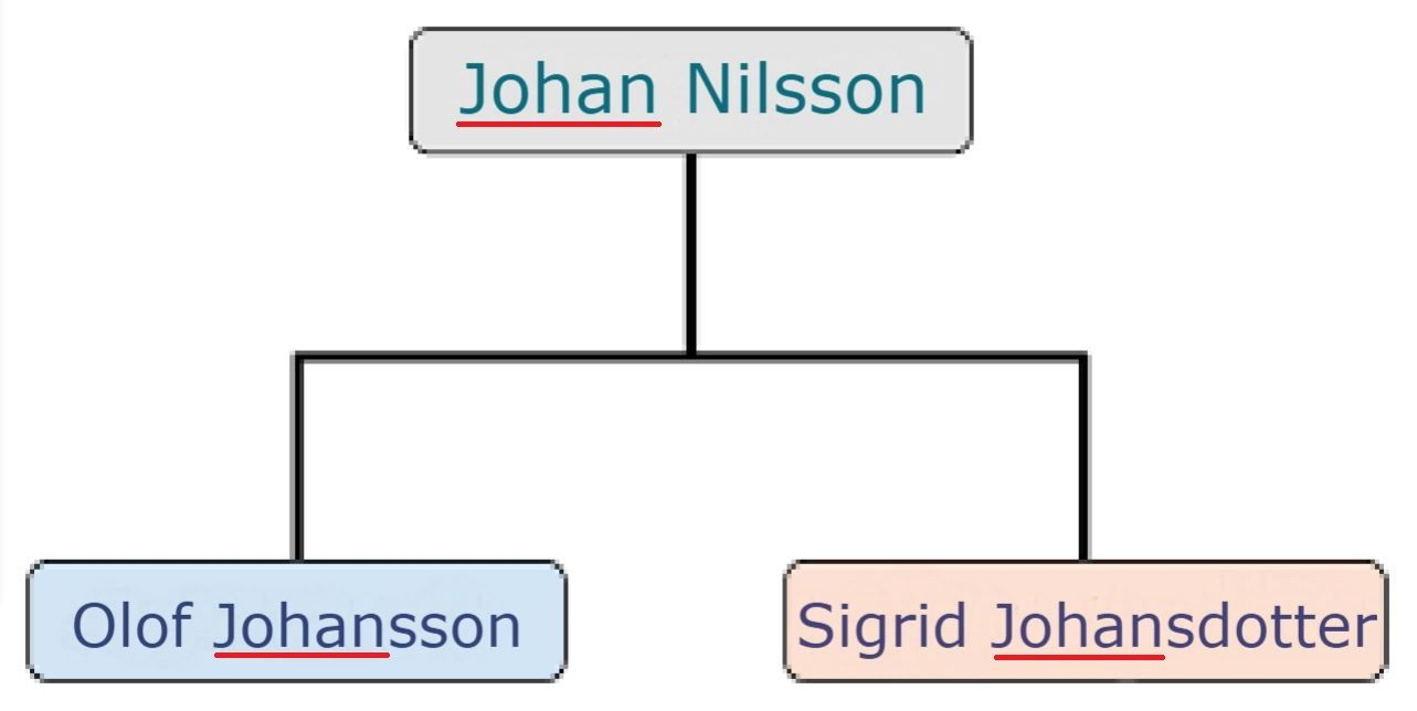 In a patronymic naming pattern, a son and daughter's last name will be based on their father's first name but will differ to reflect their gender.