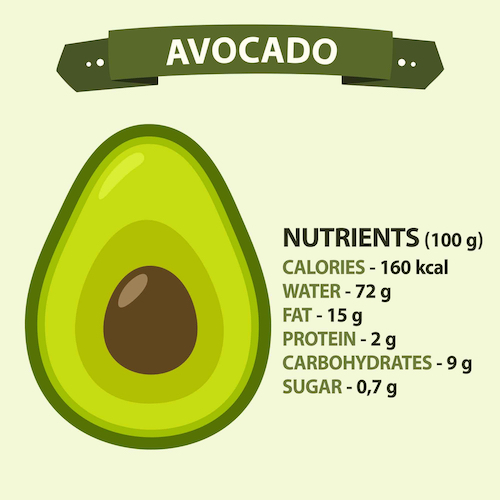 Avocado nutrition information graphic