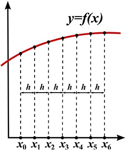 Ordinary D.F equations, their order and degree