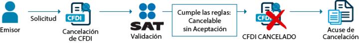 resumen-proceso-cancelacion-sin-aceptacion-sat