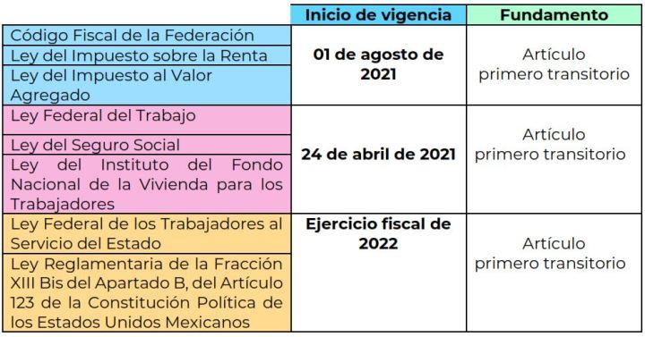 inicio-vigencia-reforma-subcontratacion-outsourcing-prodecon-mysuitemex