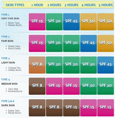 SPF Chart