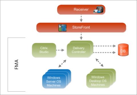Citrix FlexCast Management Architecture