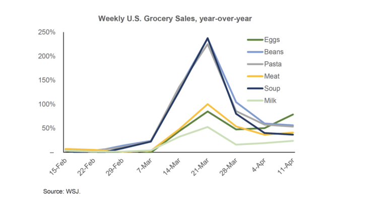 Weekly U.S. grocery sales, year-over-year