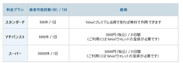 検索Web APIの有料化について  Yahoo JAPAN Tech Blog