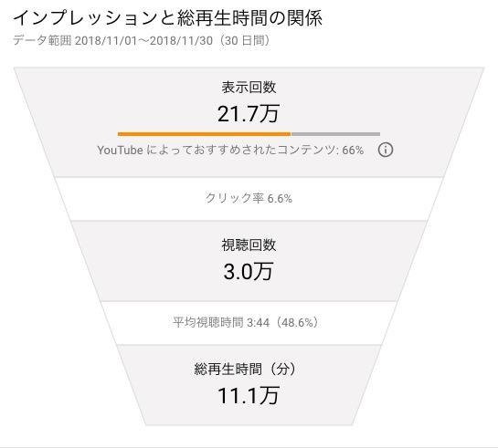 チャンネル アナリティクス  YouTube Studio 2018 12 02 09 24 57