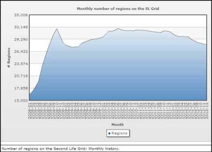 Region Count