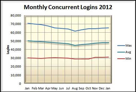 Another look at Concurrency - 2012