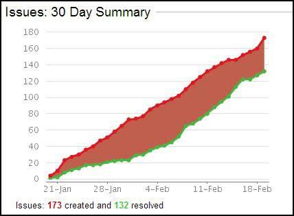 FireStorm JIRA Stats