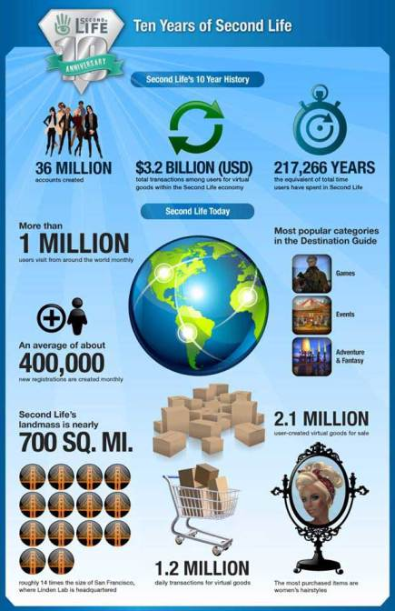 Second Life Statistics
