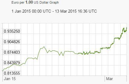 Dollar to Euro Exchange Rates 2015
