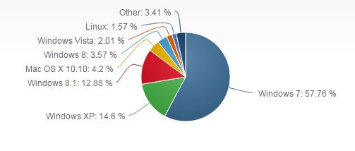 From netmarketshare.com - June 2015 - OS Market Shares