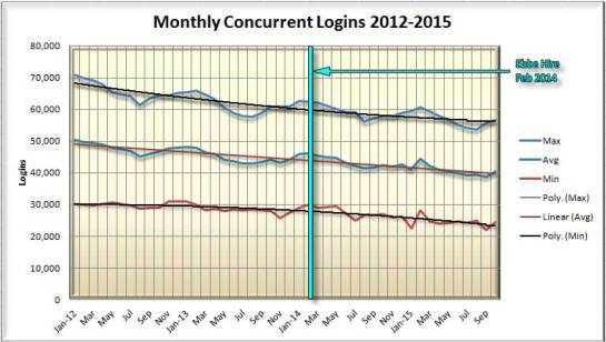 Jan 2012-Oct 2015 Concurrent Users