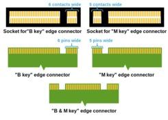 SSD M.2 Connectors