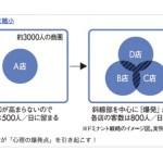 ちょっとしたネタ(2012/09/20 17:00)なぜ四国には、セブンイレブンが1店もないか